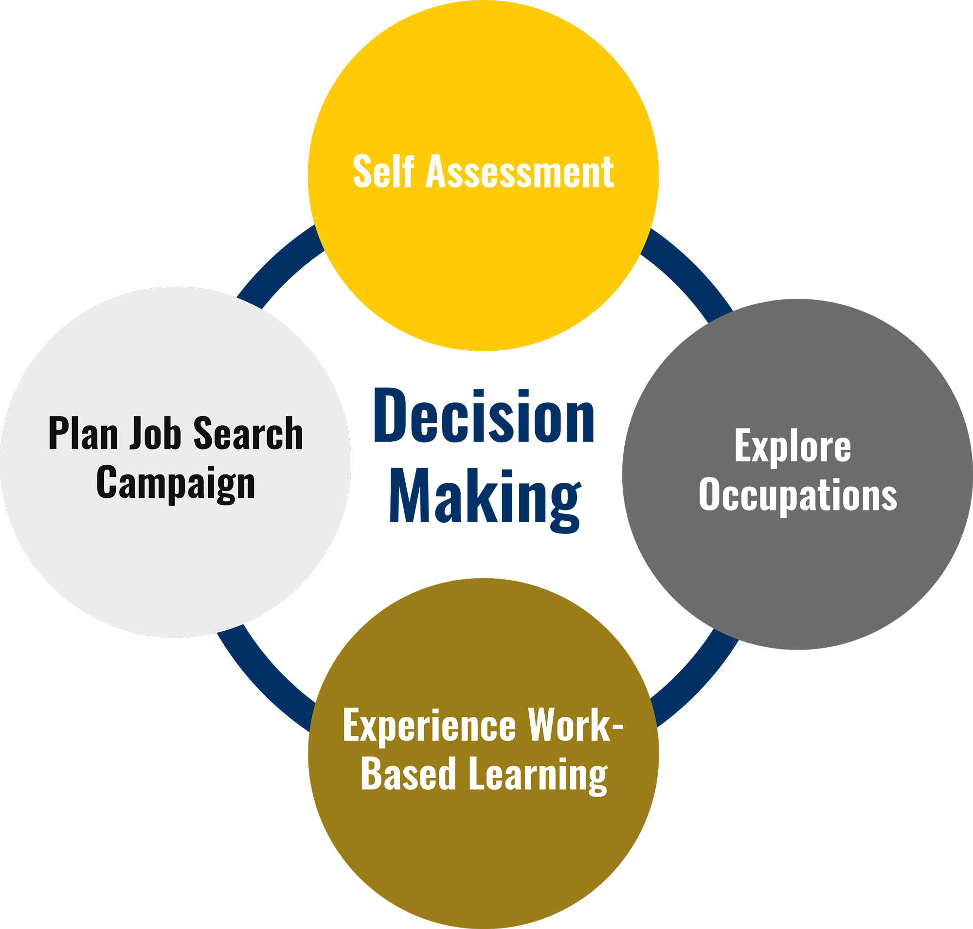 Career Planning Life Cycle includes Self Assessment, Explore Occupations, Experience Work-Based Learning and Plan Job Search.