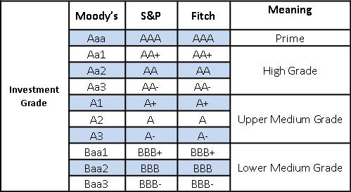 Moody's bond ratings table