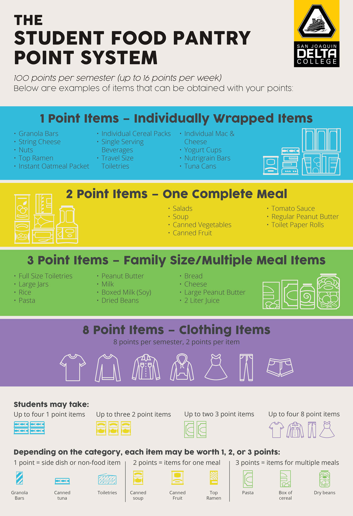 Food Pantry points system chart.
